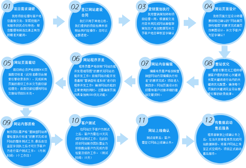 营销型网站建站步骤